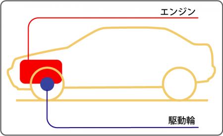 FF(フロントエンジン・フロントドライブ)
